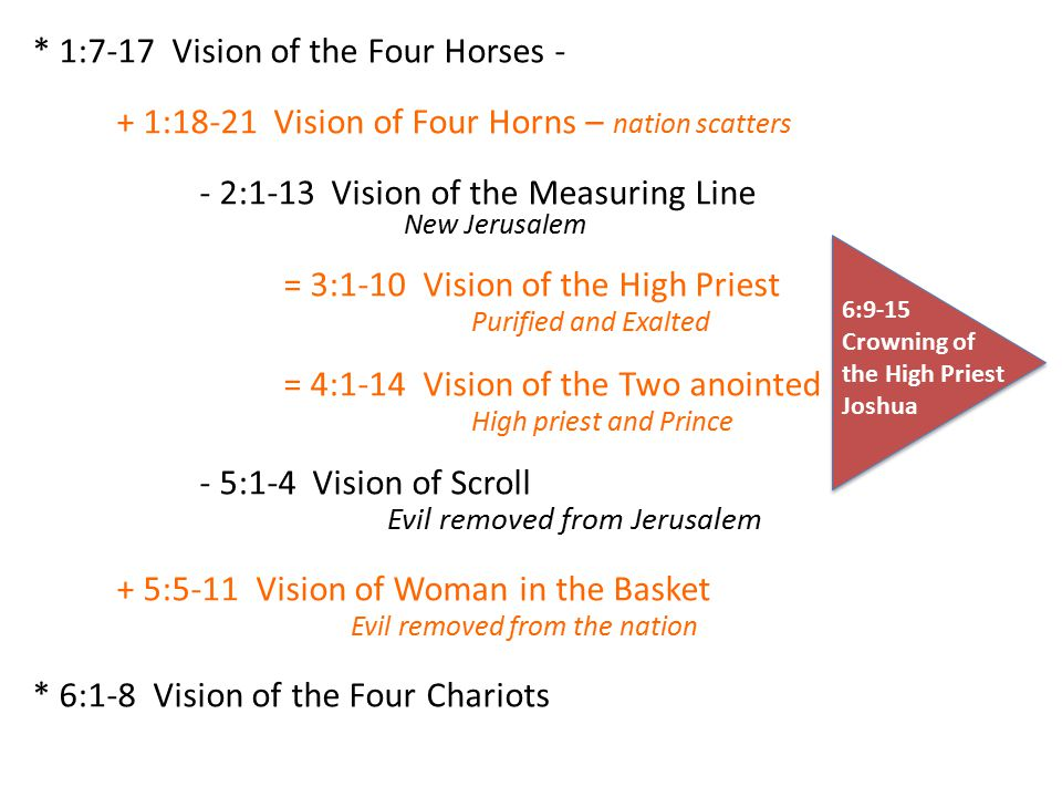* 1:7-17 Vision of the Four Horses - + 1:18-21 Vision of Four Horns – nation scatters - 2:1-13 Vision of the Measuring Line New Jerusalem = 3:1-10 Vision of the High Priest Purified and Exalted = 4:1-14 Vision of the Two anointed High priest and Prince - 5:1-4 Vision of Scroll Evil removed from Jerusalem + 5:5-11 Vision of Woman in the Basket Evil removed from the nation * 6:1-8 Vision of the Four Chariots 6:9-15 Crowning of the High Priest Joshua