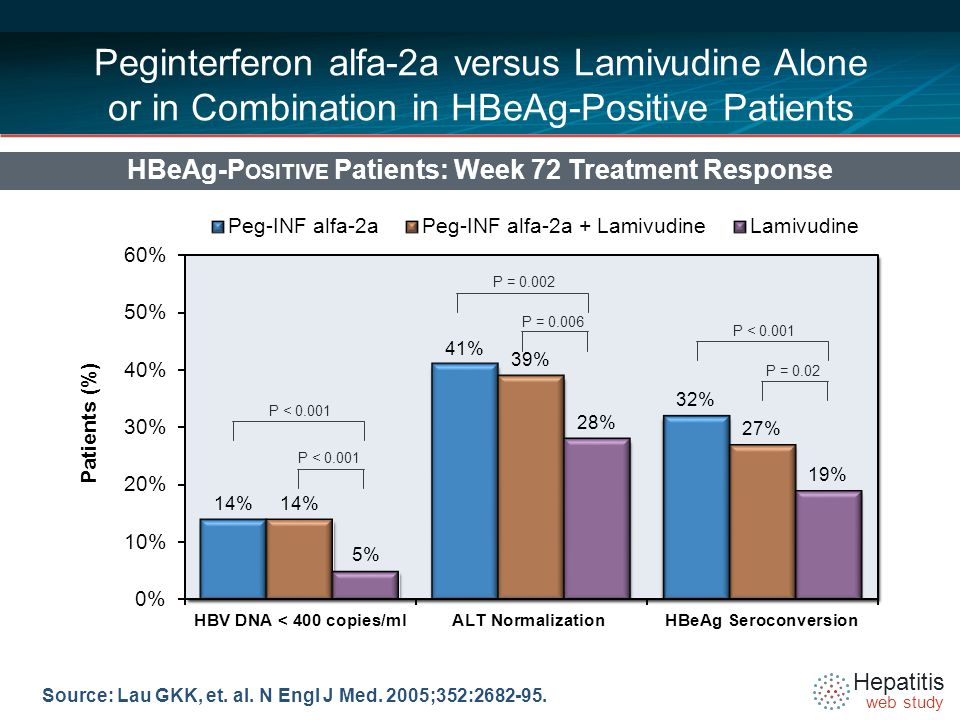 Hepatitis web study Peginterferon alfa-2a versus Lamivudine Alone or in Combination in HBeAg-Positive Patients HBeAg-P OSITIVE Patients: Week 72 Treatment Response Source: Lau GKK, et.