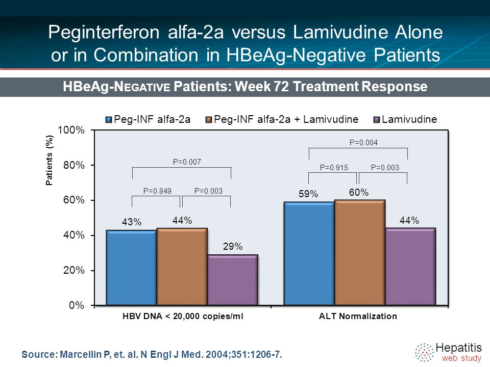 Hepatitis web study Peginterferon alfa-2a versus Lamivudine Alone or in Combination in HBeAg-Negative Patients HBeAg-N EGATIVE Patients: Week 72 Treatment Response Source: Marcellin P, et.