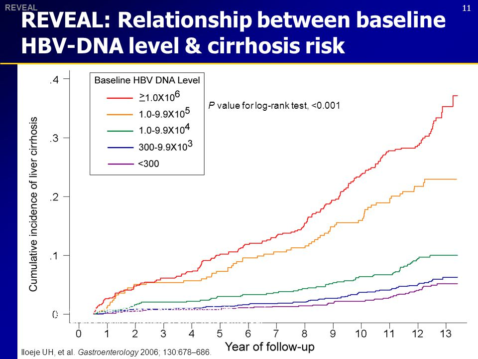 11 REVEAL: Relationship between baseline HBV-DNA level & cirrhosis risk Iloeje UH, et al. Gastroenterology 2006; 130:678–686. P value for log-rank tes