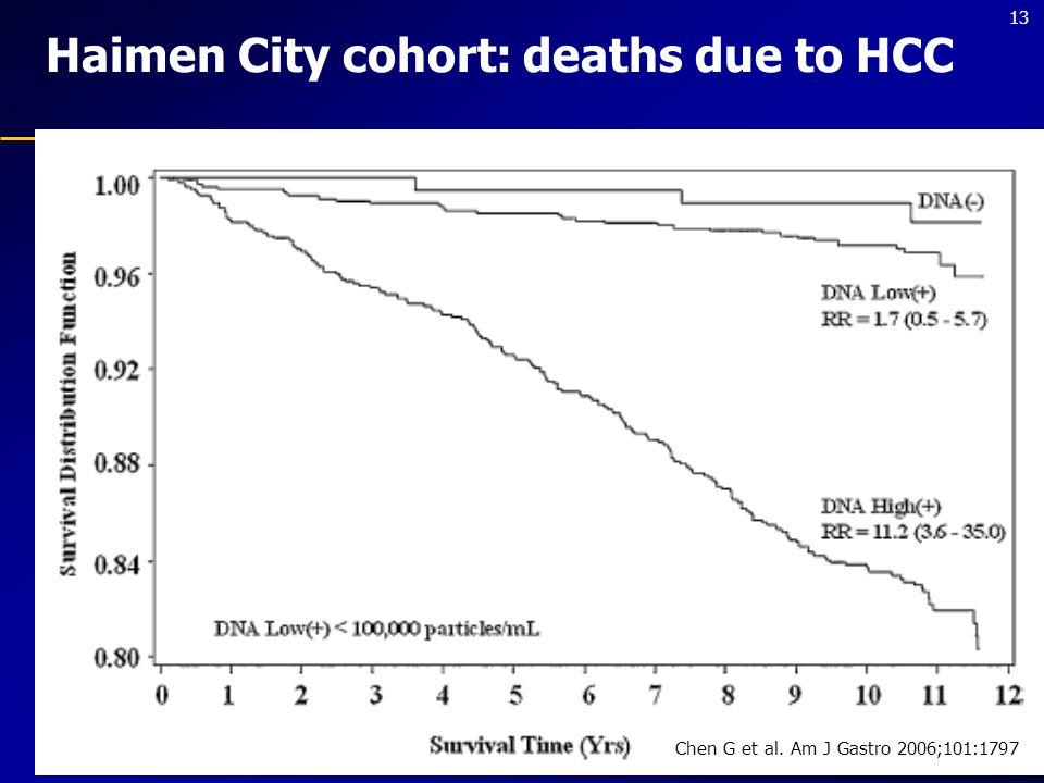 13 Haimen City cohort: deaths due to HCC Chen G et al. Am J Gastro 2006;101:1797