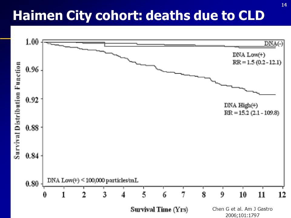 14 Haimen City cohort: deaths due to CLD Chen G et al. Am J Gastro 2006;101:1797