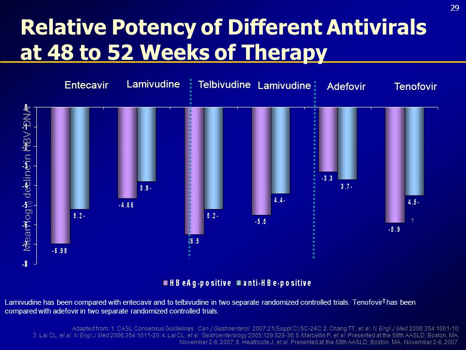 29 Relative Potency of Different Antivirals at 48 to 52 Weeks of Therapy Entecavir Lamivudine Telbivudine Lamivudine Adefovir Mean log 10 decline in HBV DNA Tenofovir Adapted from: 1.