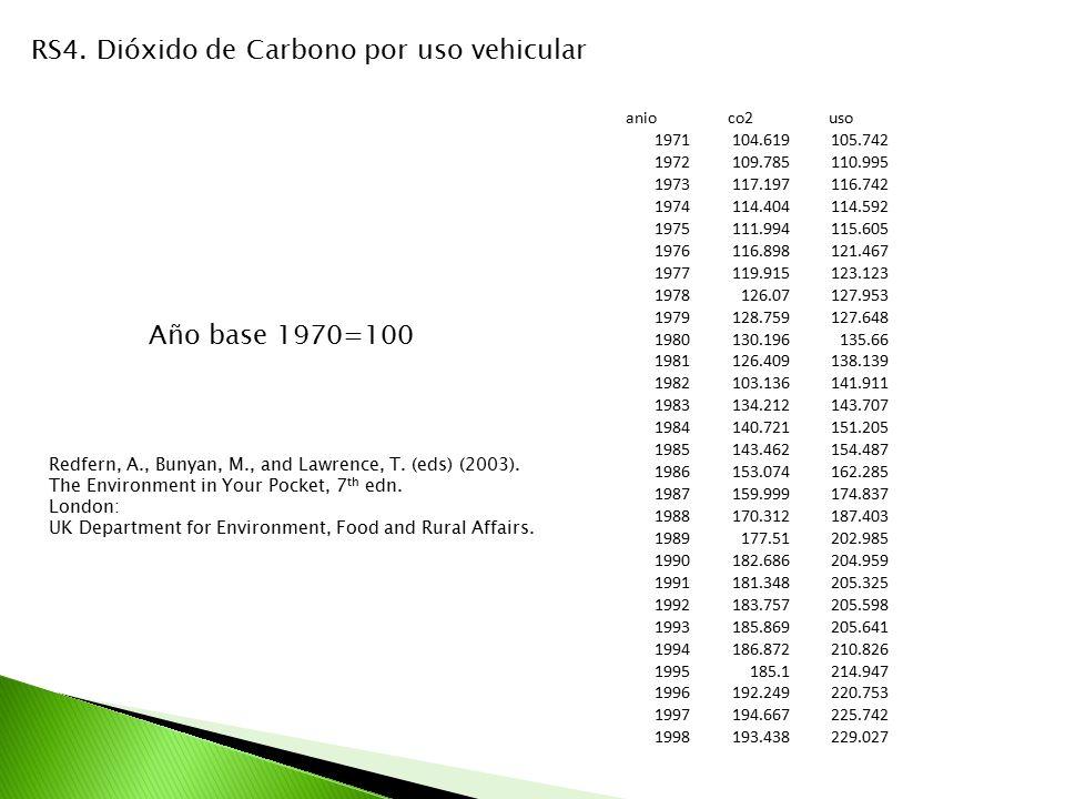 RS4. Dióxido de Carbono por uso vehicular anioco2uso 1971104.619105.742 1972109.785110.995 1973117.197116.742 1974114.404114.592 1975111.994115.605 19