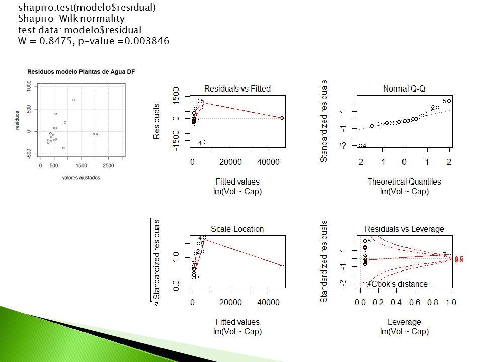shapiro.test(modelo$residual) Shapiro-Wilk normality test data: modelo$residual W = 0.8475, p-value =0.003846