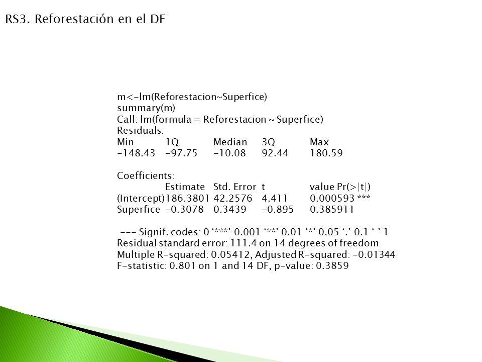 RS3. Reforestación en el DF m<-lm(Reforestacion~Superfice) summary(m) Call: lm(formula = Reforestacion ~ Superfice) Residuals: Min 1Q Median 3Q Max -1