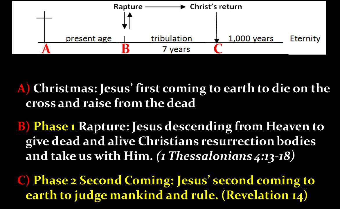 There is still a possible blurring of: A) Christmas: Jesus' first coming to earth to die on the cross and raise from the dead B) Phase 1 Rapture: Jesus descending from Heaven to give dead and alive Christians resurrection bodies and take us with Him.