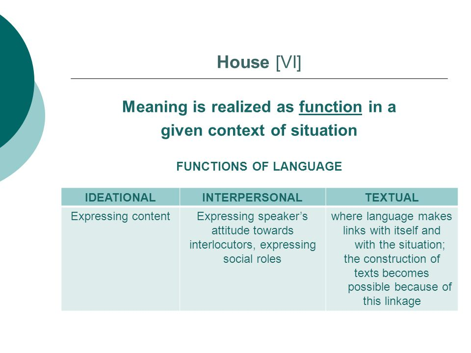 House [VI] Meaning is realized as function in a given context of situation FUNCTIONS OF LANGUAGE IDEATIONALINTERPERSONALTEXTUAL Expressing contentExpr