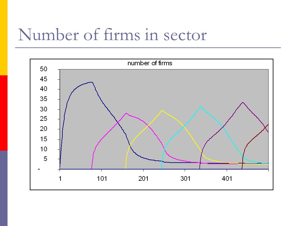 Number of firms in sector