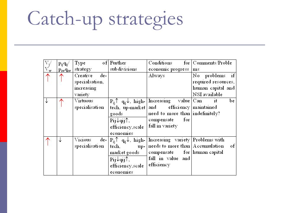 Catch-up strategies