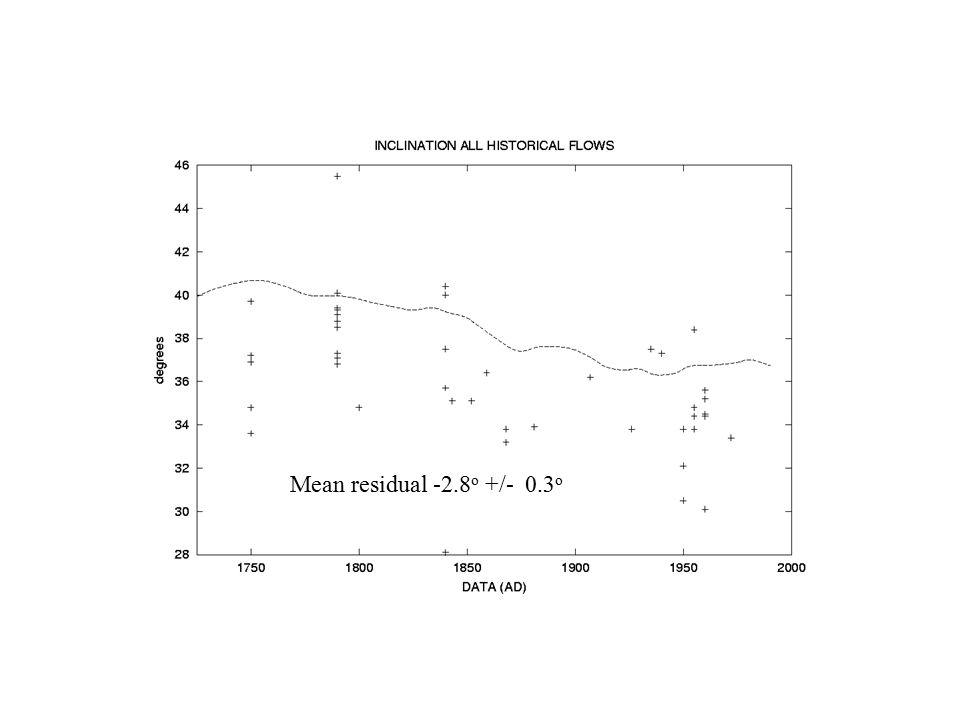 Mean residual -2.8 o +/- 0.3 o