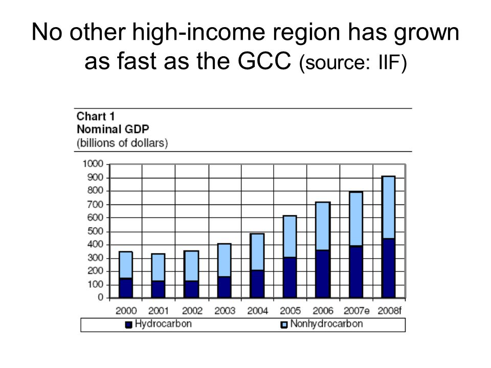 No other high-income region has grown as fast as the GCC (source: IIF)