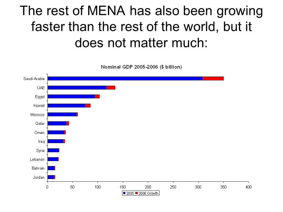 The rest of MENA has also been growing faster than the rest of the world, but it does not matter much: