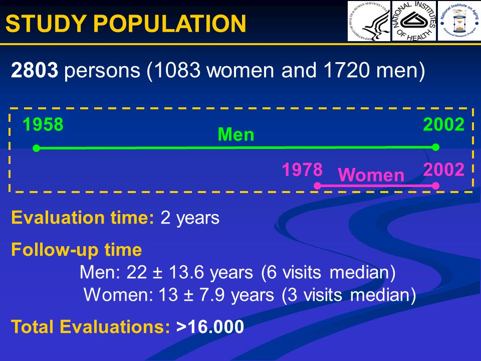 2803 persons (1083 women and 1720 men) Women Men 2002 1978 1958 2002 STUDY POPULATION Evaluation time: 2 years Follow-up time Men: 22 ± 13.6 years (6 visits median) Women: 13 ± 7.9 years (3 visits median) Total Evaluations: >16.000