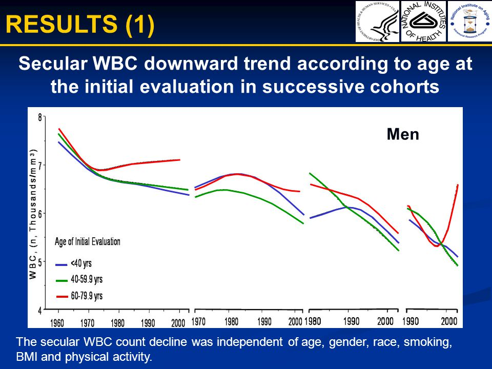 RESULTS (1) Secular WBC downward trend according to age at the initial evaluation in successive cohorts The secular WBC count decline was independent of age, gender, race, smoking, BMI and physical activity.