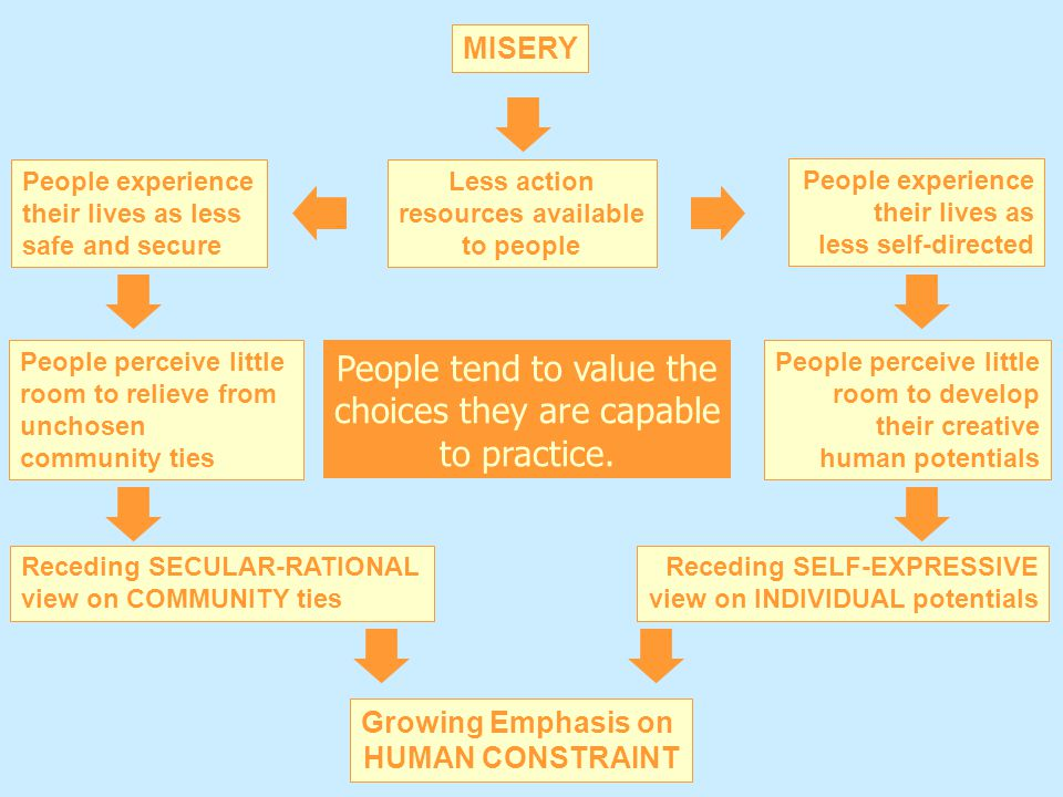 MISERY People experience their lives as less self-directed Less action resources available to people People experience their lives as less safe and se