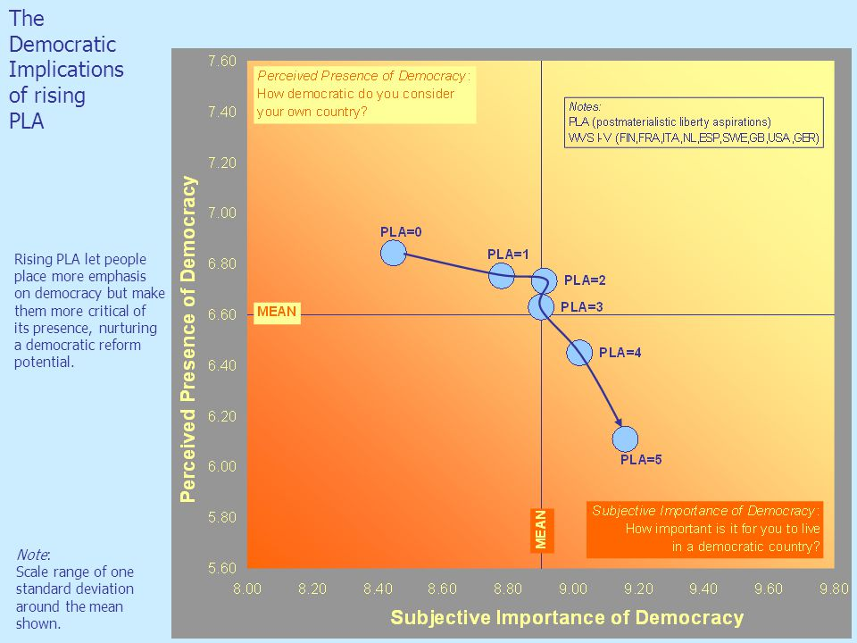 The Democratic Implications of rising PLA Rising PLA let people place more emphasis on democracy but make them more critical of its presence, nurturin