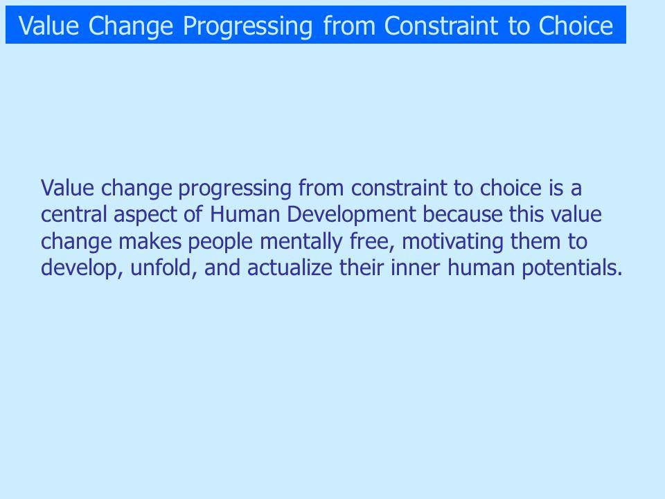 A Human Development Model of Value Change or Maslowian Value Change (next slide)
