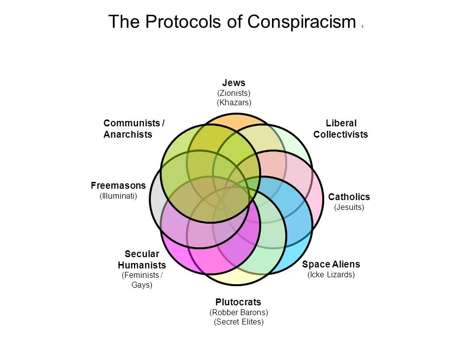 The Protocols of Conspiracism 8 Jews (Zionists) (Khazars) Liberal Collectivists Catholics (Jesuits) Space Aliens (Icke Lizards) Plutocrats (Robber Barons) (Secret Elites) Secular Humanists (Feminists / Gays) Freemasons (Illuminati)