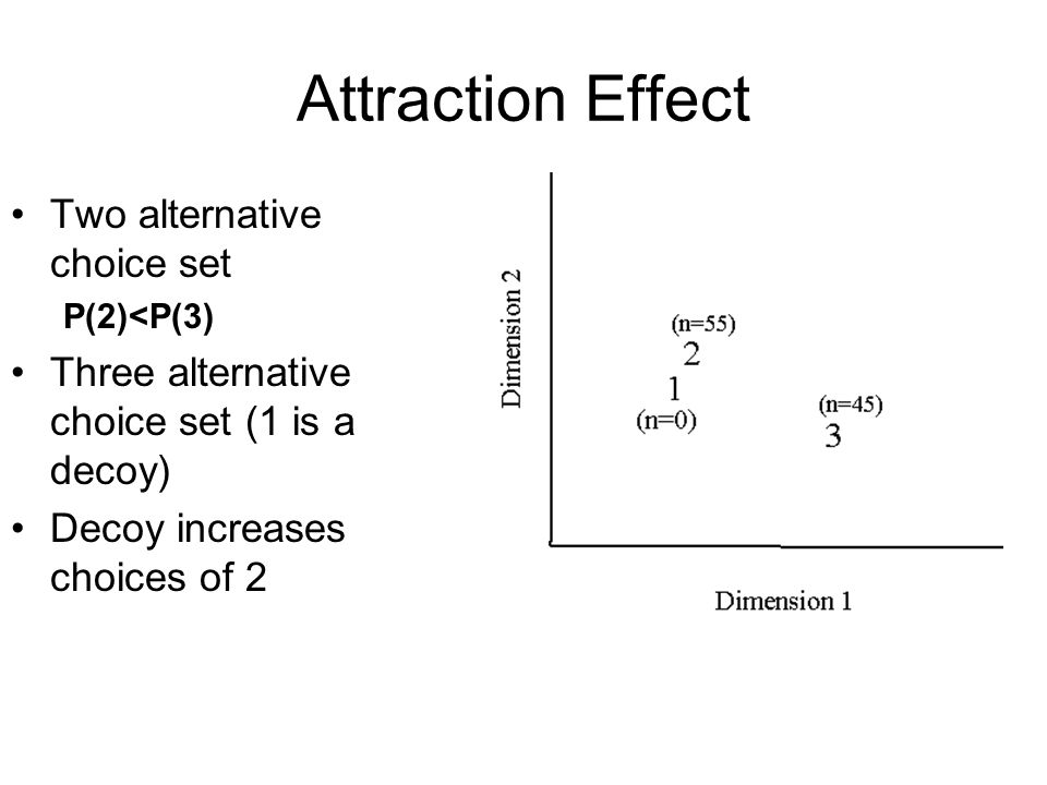 Attraction Effect Two alternative choice set P(2)<P(3) Three alternative choice set (1 is a decoy) Decoy increases choices of 2