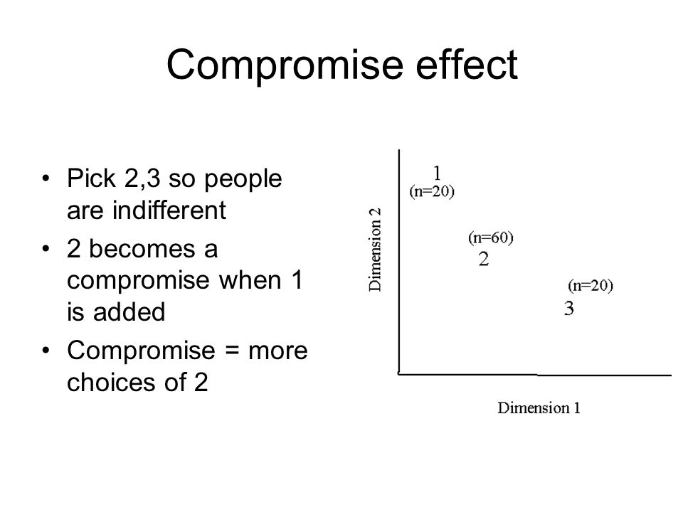 Compromise effect Pick 2,3 so people are indifferent 2 becomes a compromise when 1 is added Compromise = more choices of 2
