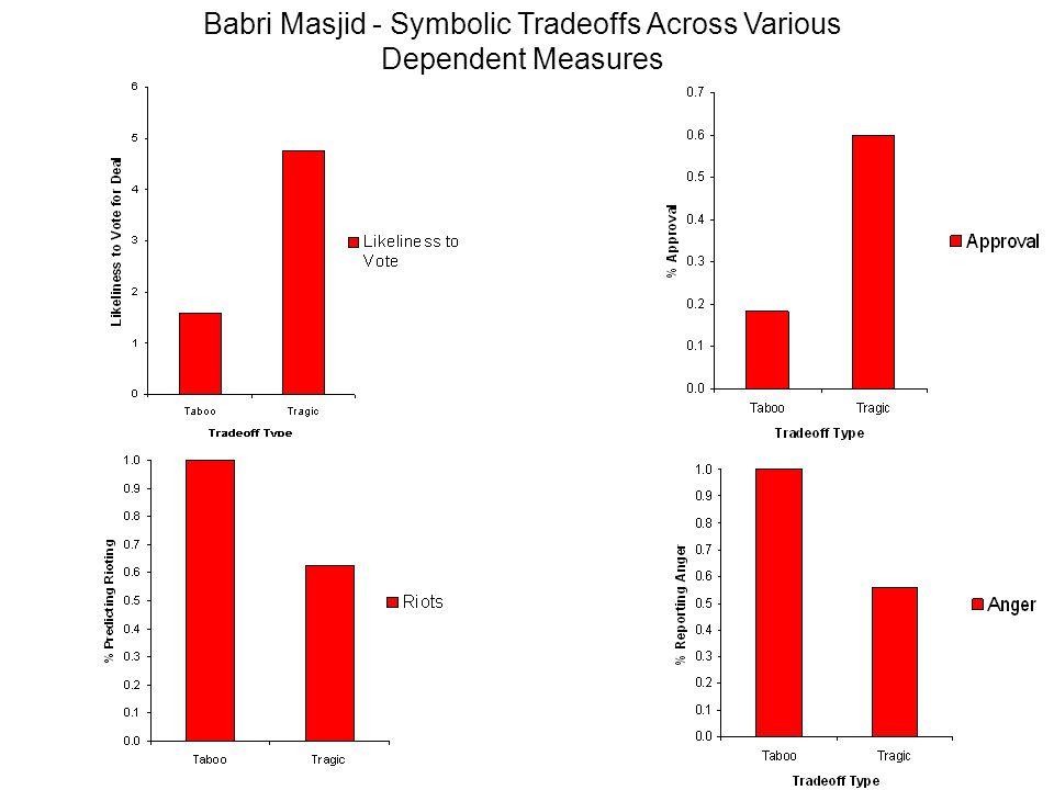 Babri Masjid - Symbolic Tradeoffs Across Various Dependent Measures