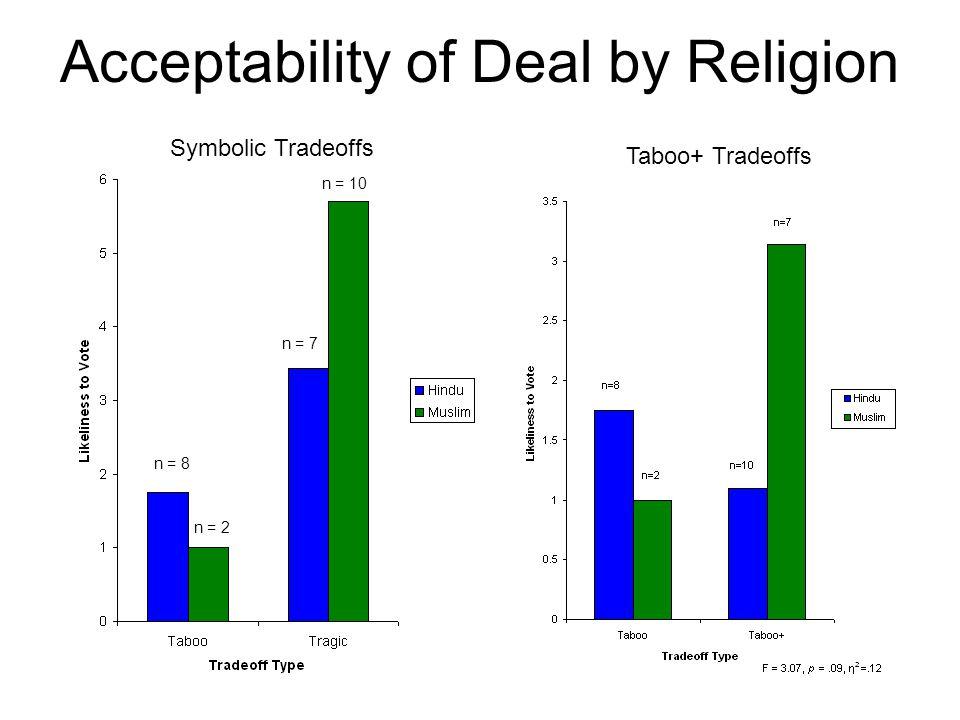 Acceptability of Deal by Religion n = 8 n = 2 n = 7 n = 10 Symbolic Tradeoffs Taboo+ Tradeoffs