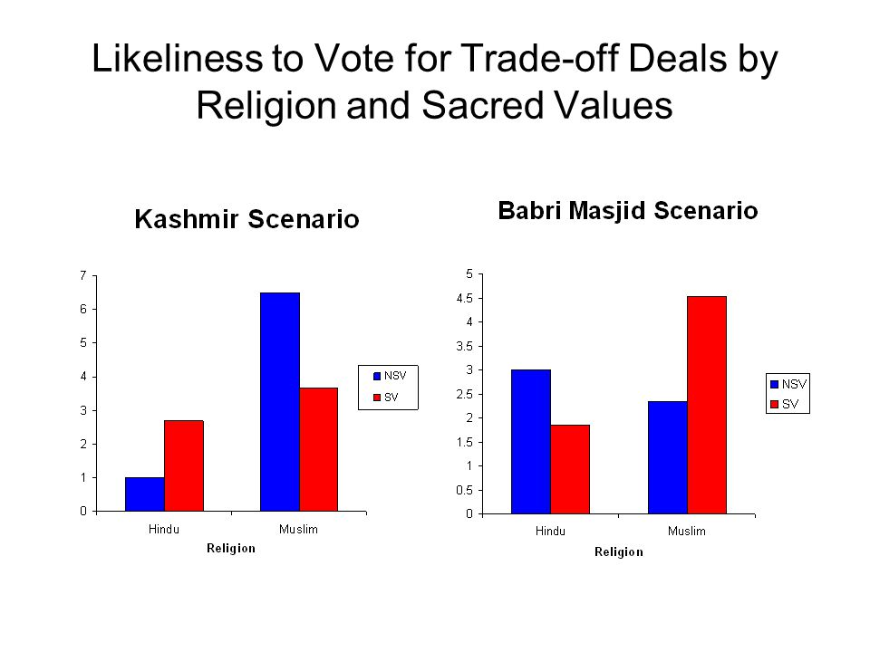Likeliness to Vote for Trade-off Deals by Religion and Sacred Values