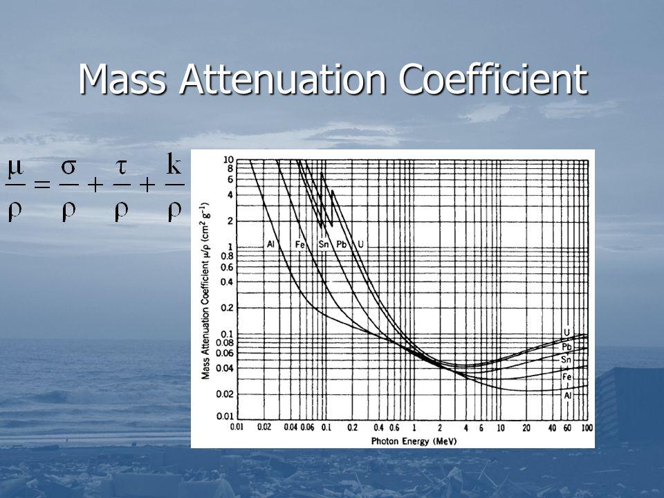 Mass Attenuation Coefficient