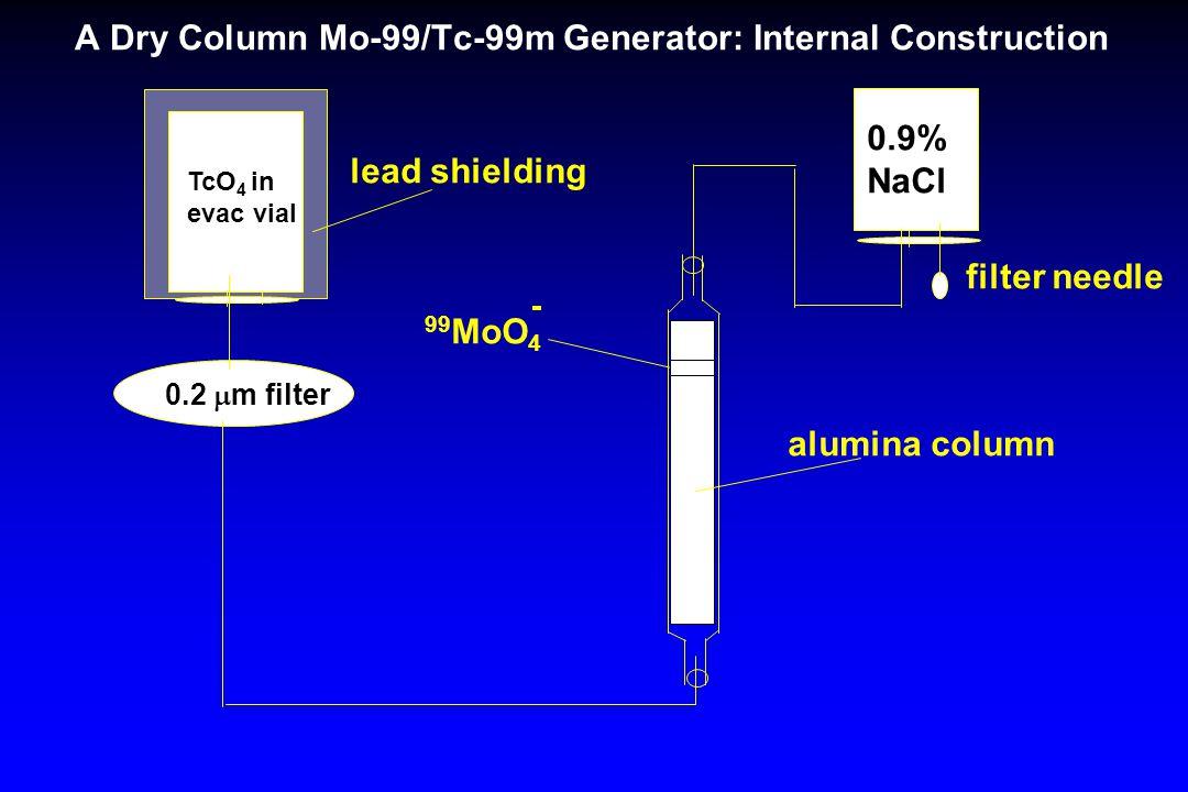 A Dry Column Mo-99/Tc-99m Generator: Internal Construction filter needle 0.9% NaCl TcO 4 in evac vial lead shielding 0.2  m filter alumina column 99
