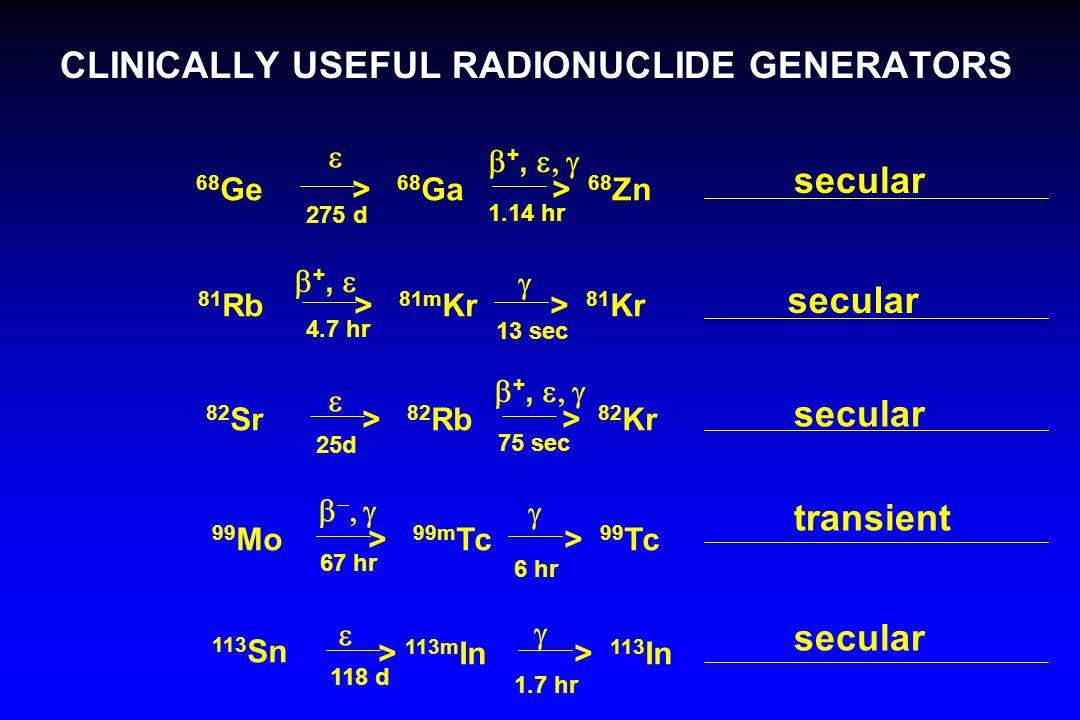 CLINICALLY USEFUL RADIONUCLIDE GENERATORS 68 Ge> 68 Ga  +,   275 d > 68 Zn 1.14 hr 81 Rb> 81m Kr  4.7 hr > 81 Kr  +,  13 sec 82 Sr> 82 Rb  +