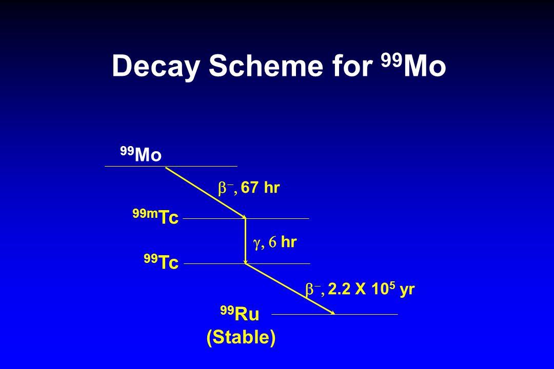 Decay Scheme for 99 Mo 99 Mo 99m Tc 99 Tc 99 Ru (Stable)    67 hr  hr    2.2 X 10 5 yr