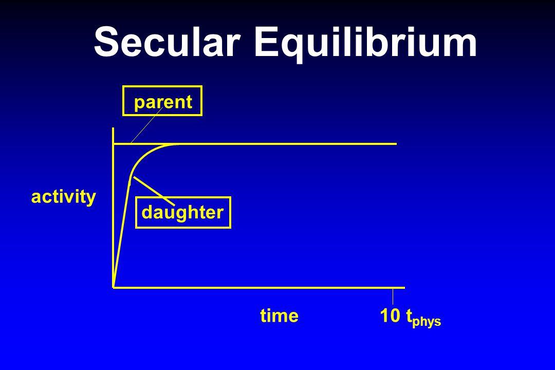 Secular Equilibrium activity time 10 t phys parent daughter