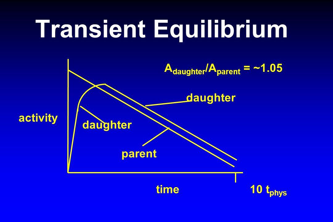 Transient Equilibrium activity time 10 t phys daughter parent A daughter /A parent = ~1.05