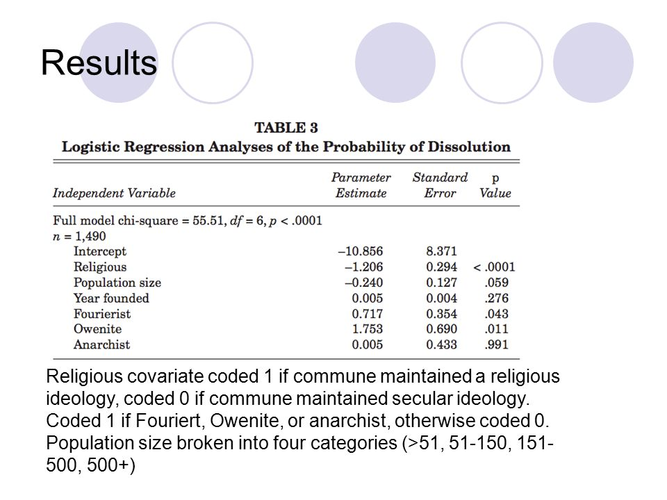 Religious covariate coded 1 if commune maintained a religious ideology, coded 0 if commune maintained secular ideology.
