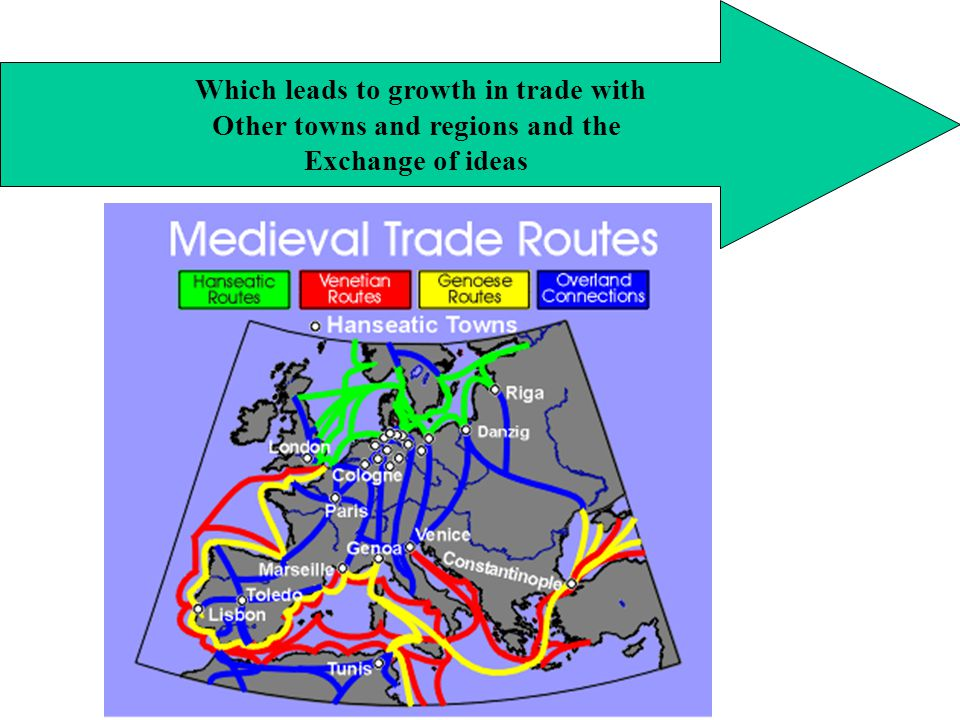 Which leads to growth in trade with Other towns and regions and the Exchange of ideas