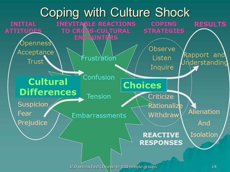 Coping with Culture Shock INITIAL ATTITUDES COPING STRATEGIES RESULTS Openness Acceptance Trust Suspicion Fear Prejudice Frustration Confusion Tension Embarrassments Rapport and Understanding Alienation And Isolation REACTIVE RESPONSES Observe Listen Inquire Criticize Rationalize Withdraw Choices Cultural Differences INEVITABLE REACTIONS TO CROSS-CULTURAL ENCOUNTERS 14 150 unreached Chinese in 830 people groups
