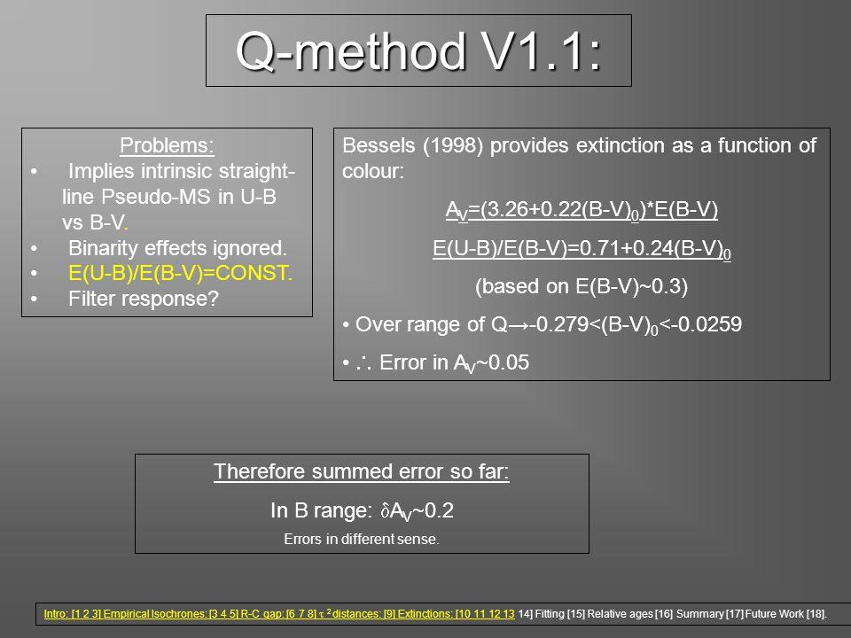 Q-method V1.1: Problems: Implies intrinsic straight- line Pseudo-MS in U-B vs B-V. Binarity effects ignored. E(U-B)/E(B-V)=CONST. Filter response? Bes