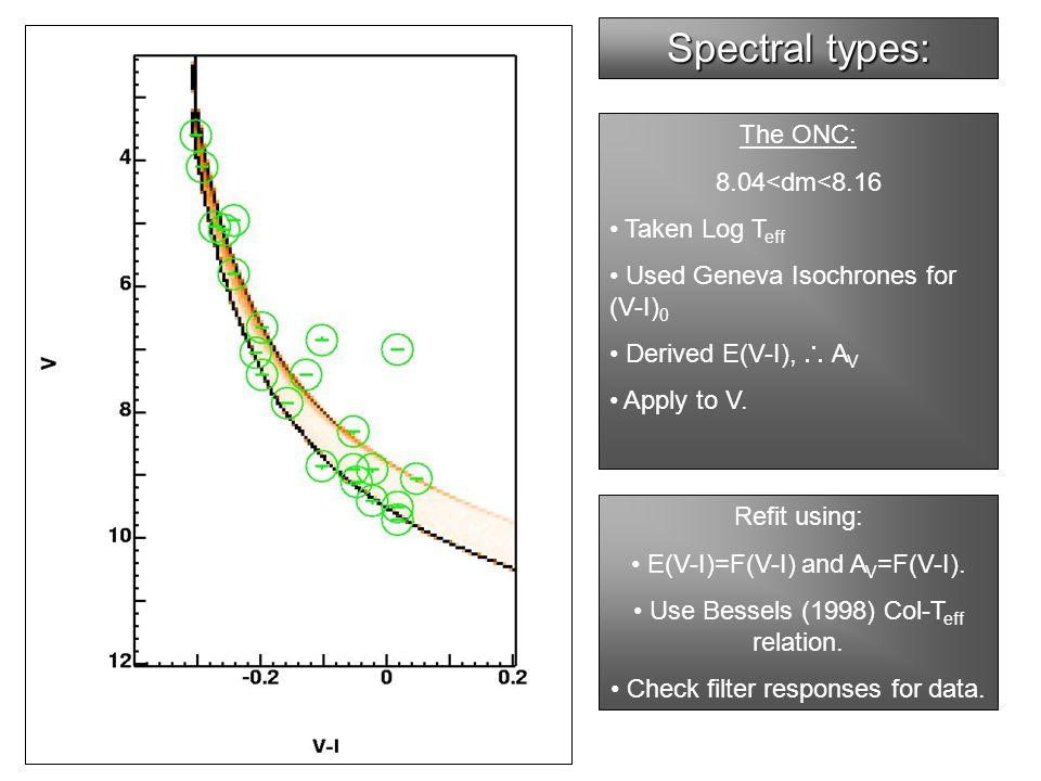 The ONC: 8.04<dm<8.16 Taken Log T eff Used Geneva Isochrones for (V-I) 0 Derived E(V-I),  A V Apply to V.