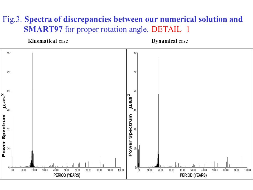 Fig.3. Spectra of discrepancies between our numerical solution and SMART97 for proper rotation angle. DETAIL 1 Kinematical case Dynamical case
