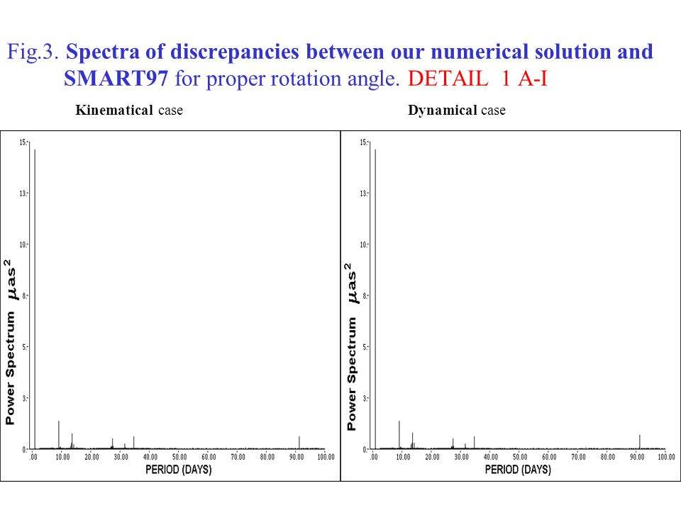 Fig.3. Spectra of discrepancies between our numerical solution and SMART97 for proper rotation angle. DETAIL 1 A-I Kinematical case Dynamical case