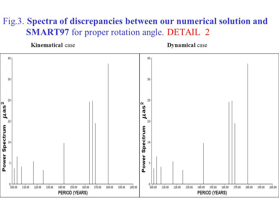 Fig.3. Spectra of discrepancies between our numerical solution and SMART97 for proper rotation angle. DETAIL 2 Kinematical case Dynamical case