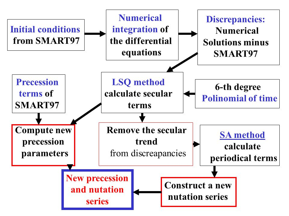 SA method calculate periodical terms Initial conditions from SMART97 Numerical integration of the differential equations Discrepancies: Numerical Solutions minus SMART97 LSQ method calculate secular terms 6-th degree Polinomial of time Precession terms of SMART97 Compute new precession parameters New precession and nutation series Construct a new nutation series Remove the secular trend from discreapancies