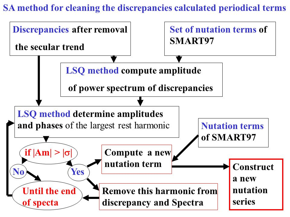 Discrepancies after removal the secular trend LSQ method compute amplitude of power spectrum of discrepancies LSQ method determine amplitudes and phases of the largest rest harmonic if |Am| > |  | Until the end of specta Set of nutation terms of SMART97 Nutation terms of SMART97 Construct a new nutation series Remove this harmonic from discrepancy and Spectra YesNo Compute a new nutation term SA method for cleaning the discrepancies calculated periodical terms