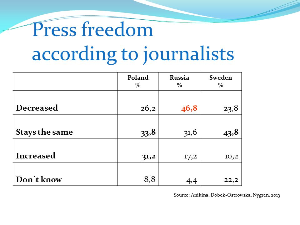 Press freedom according to journalists Poland % Russia % Sweden % Decreased26,246,823,8 Stays the same33,831,643,8 Increased31,217,210,2 Don´t know8,84,422,2 Source: Anikina, Dobek-Ostrowska, Nygren, 2013