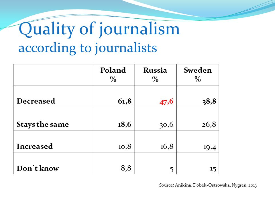 Quality of journalism according to journalists Poland % Russia % Sweden % Decreased61,847,638,8 Stays the same18,630,626,8 Increased10,816,819,4 Don´t know8,8515 Source: Anikina, Dobek-Ostrowska, Nygren, 2013