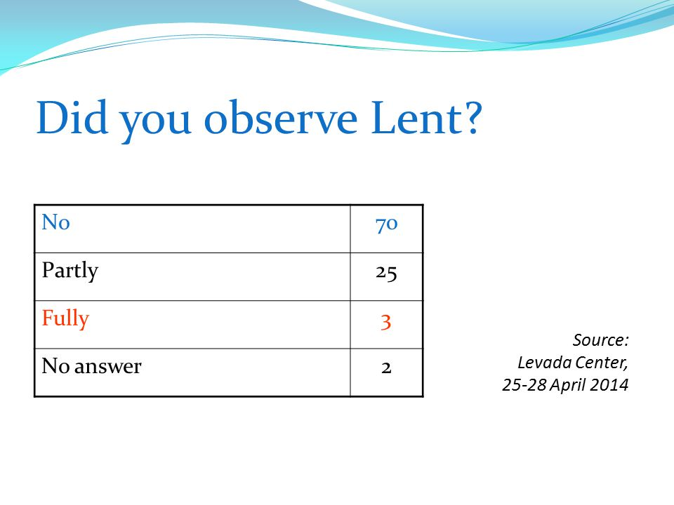 Did you observe Lent? No70 Partly25 Fully3 No answer2 Source: Levada Center, 25-28 April 2014