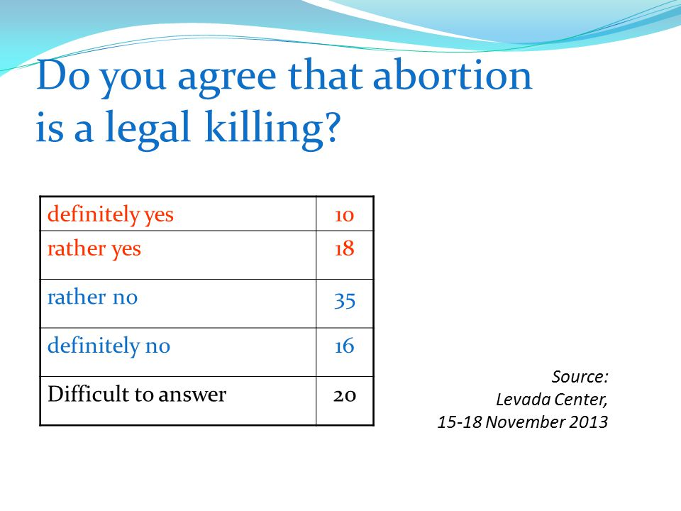 Do you agree that abortion is a legal killing? definitely yes10 rather yes18 rather no35 definitely no16 Difficult to answer20 Source: Levada Center,