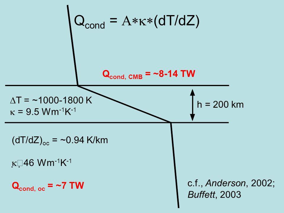 (dT/dZ) oc = ~0.94 K/km   46 Wm -1 K -1 Q cond, oc = ~7 TW Q cond =  (dT/dZ) h = 200 km  T = ~1000-1800 K  = 9.5 Wm -1 K -1 Q cond, CMB = ~8-14 TW c.f., Anderson, 2002; Buffett, 2003