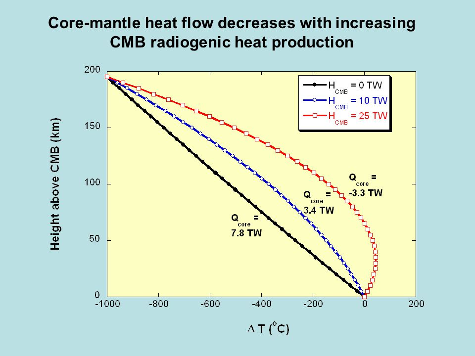 Core-mantle heat flow decreases with increasing CMB radiogenic heat production